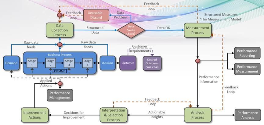 performance measurement information management